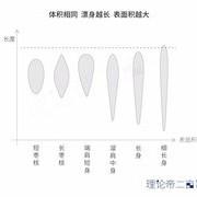 理论分析浮漂形状选择以及黑坑罗非浮漂的重点解析