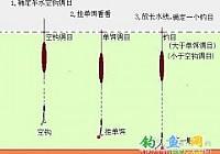 [钓鱼调漂]简单实用调漂方法